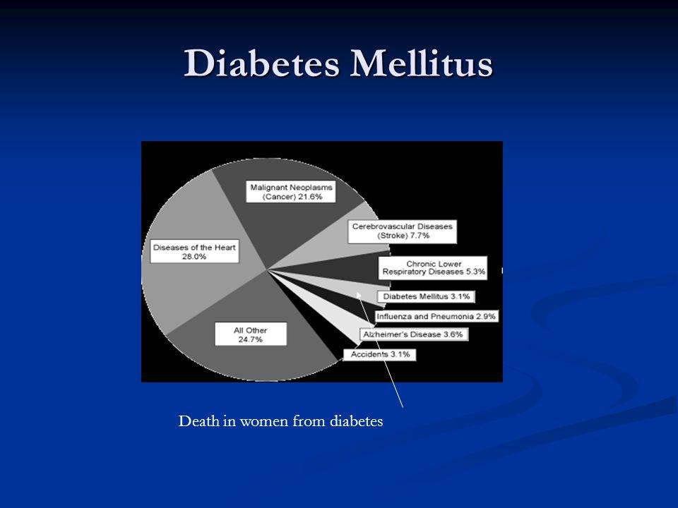 Diabetes Mellitus Death in women from diabetes