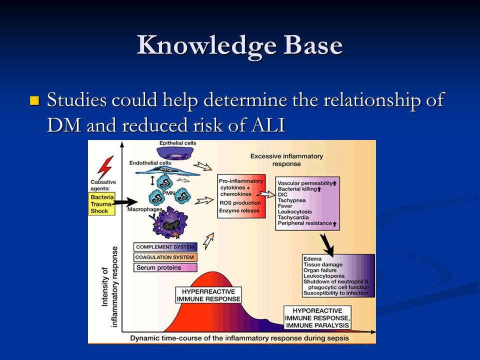 Knowledge Base Studies could help determine the relationship of DM and reduced risk of ALI.