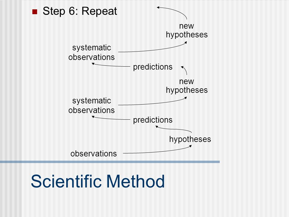 Scientific Method Step 6: Repeat new hypotheses systematic