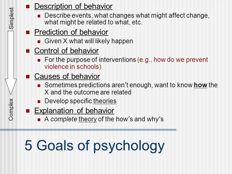 5 Goals of psychology Description of behavior Prediction of behavior