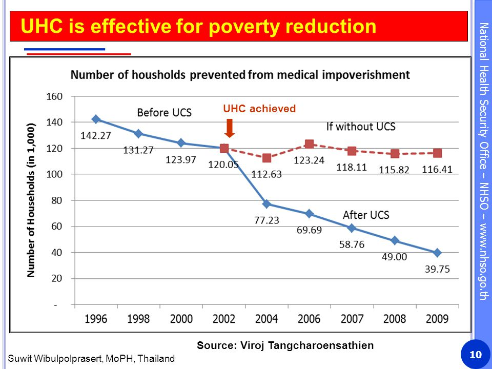 UHC is effective for poverty reduction