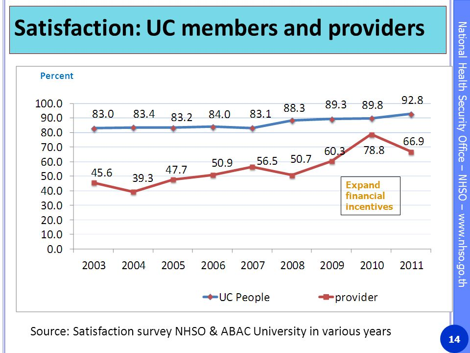 Satisfaction: UC members and providers