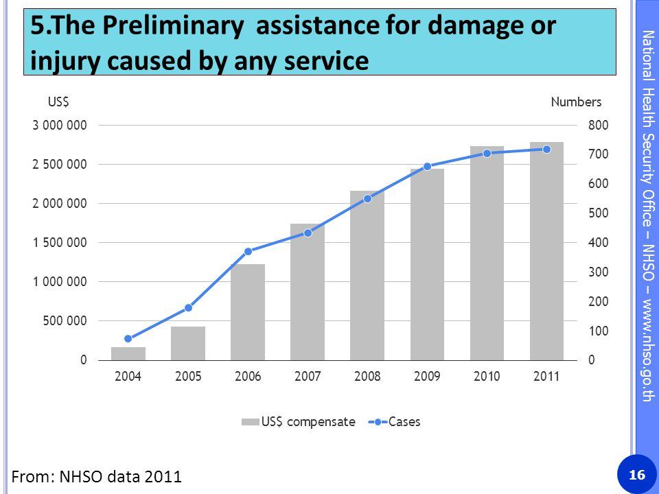 5.The Preliminary assistance for damage or injury caused by any service