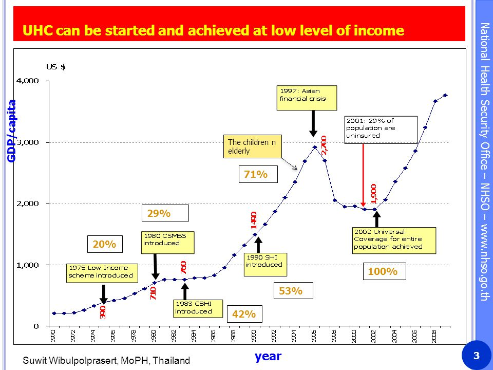 UHC can be started and achieved at low level of income