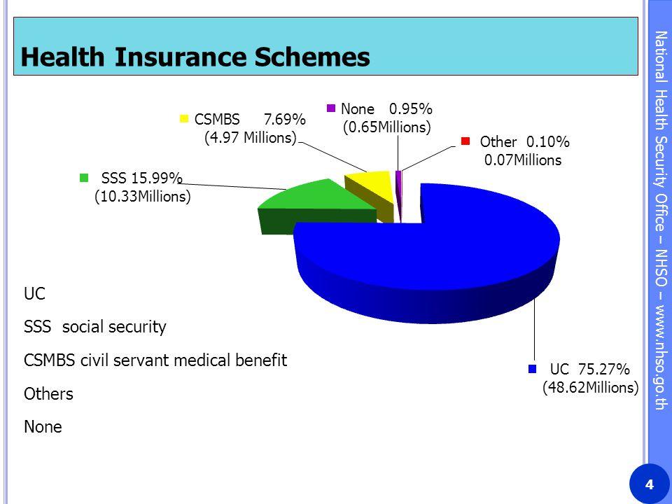 Health Insurance Schemes