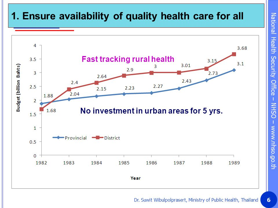 1. Ensure availability of quality health care for all
