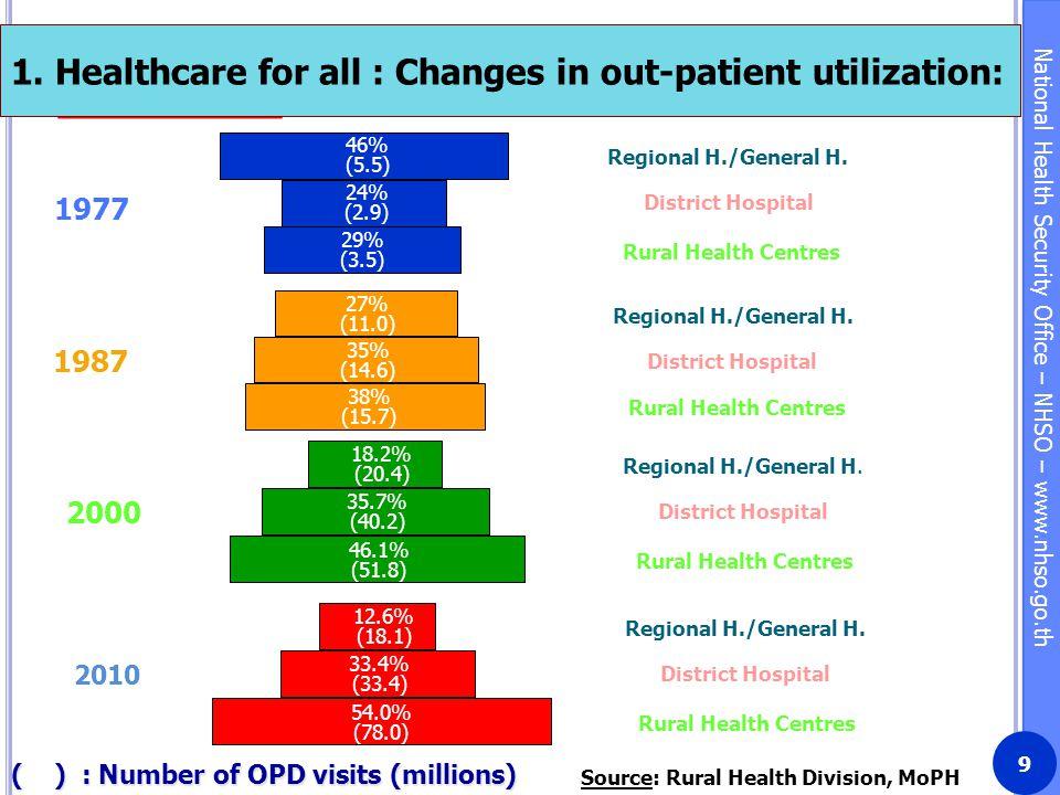 Source: Rural Health Division, MoPH