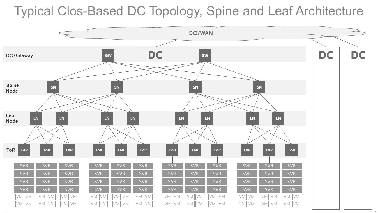 Typical Clos-Based DC Topology, Spine and Leaf Architecture