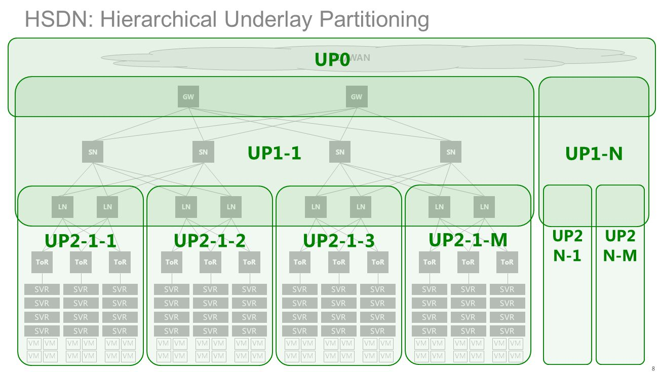 HSDN: Hierarchical Underlay Partitioning