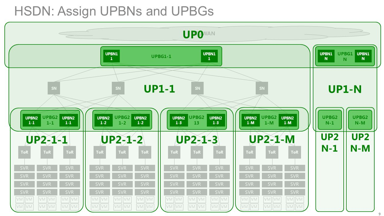 HSDN: Assign UPBNs and UPBGs