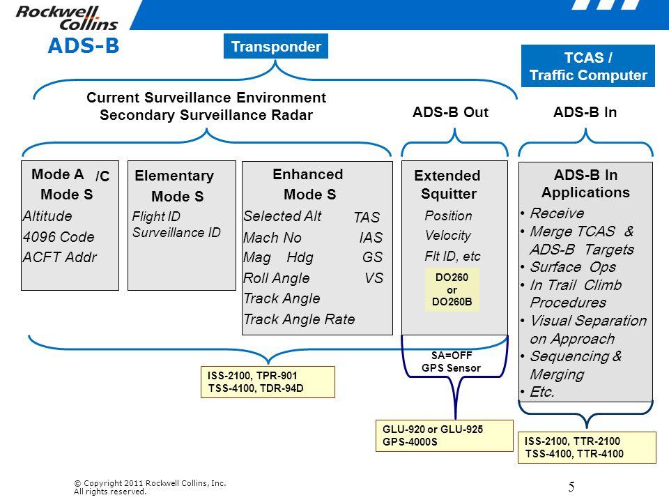 Current Surveillance Environment Secondary Surveillance Radar