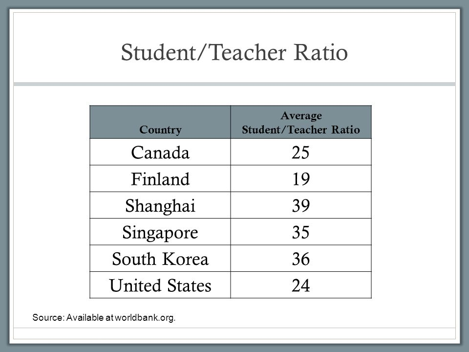 Student/Teacher Ratio