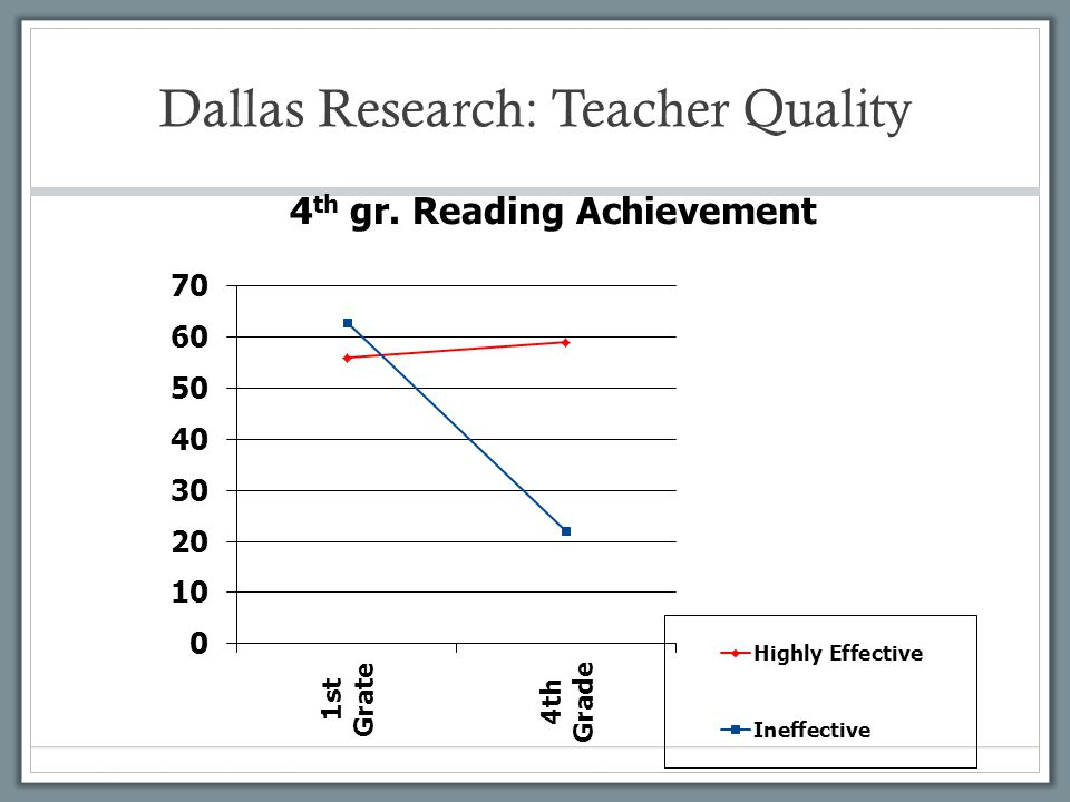 Dallas Research: Teacher Quality