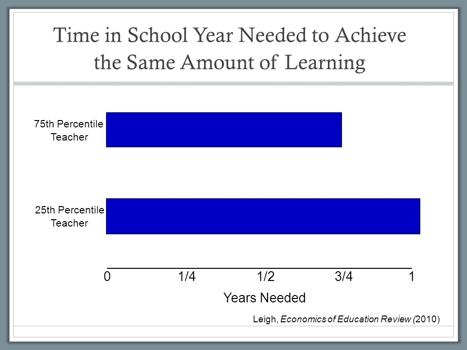 Time in School Year Needed to Achieve the Same Amount of Learning