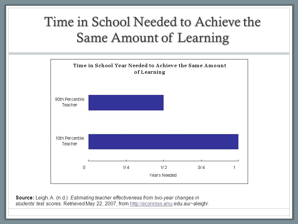 Time in School Needed to Achieve the Same Amount of Learning