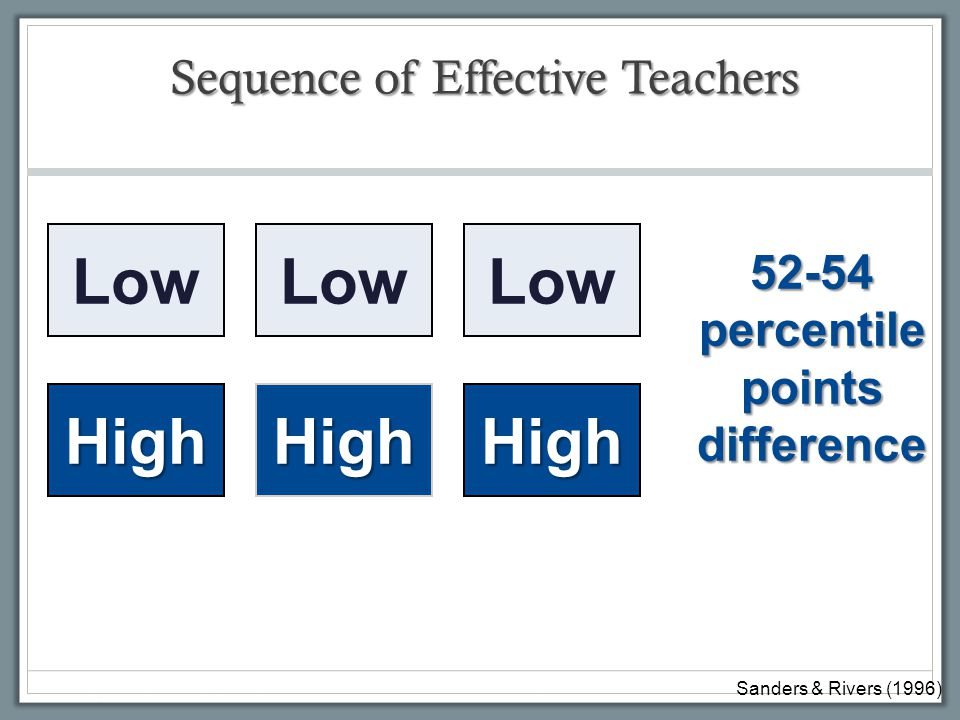 Sequence of Effective Teachers