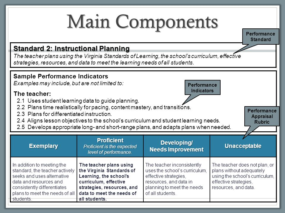 Performance Indicators Performance Appraisal Rubric