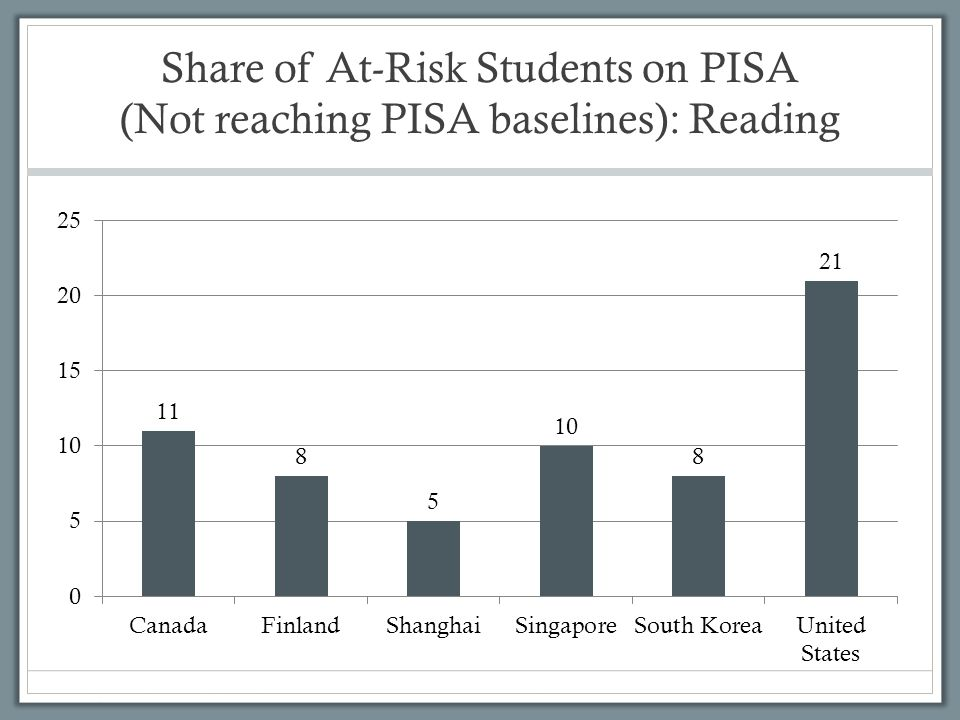 Share of At-Risk Students on PISA (Not reaching PISA baselines): Reading