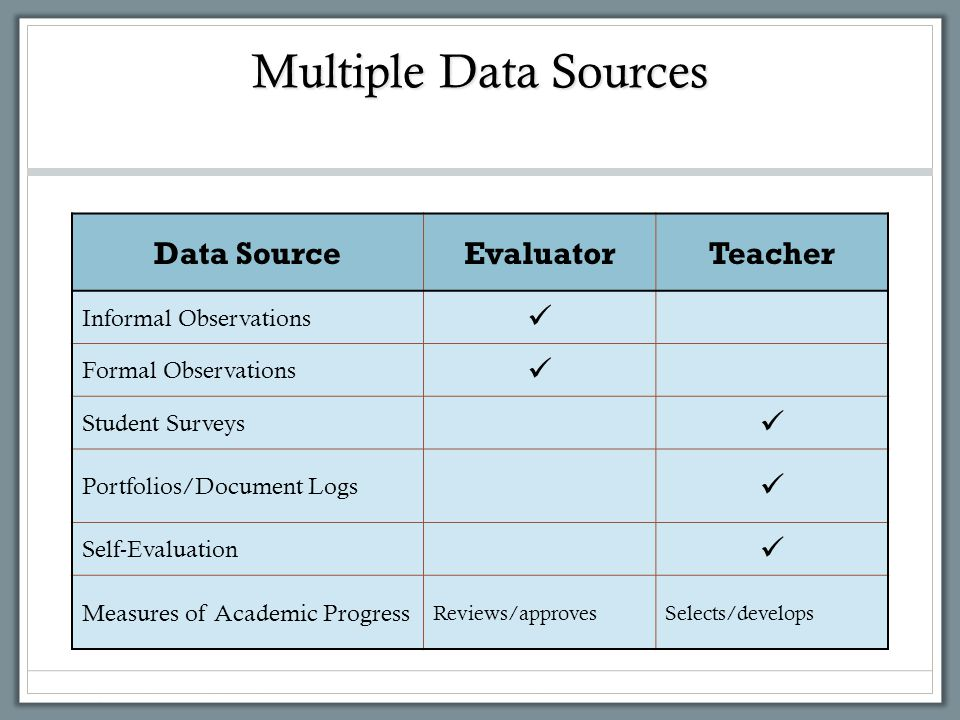 Multiple Data Sources Data Source Evaluator Teacher 