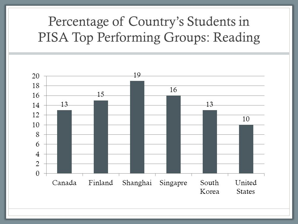 Percentage of Country's Students in PISA Top Performing Groups: Reading