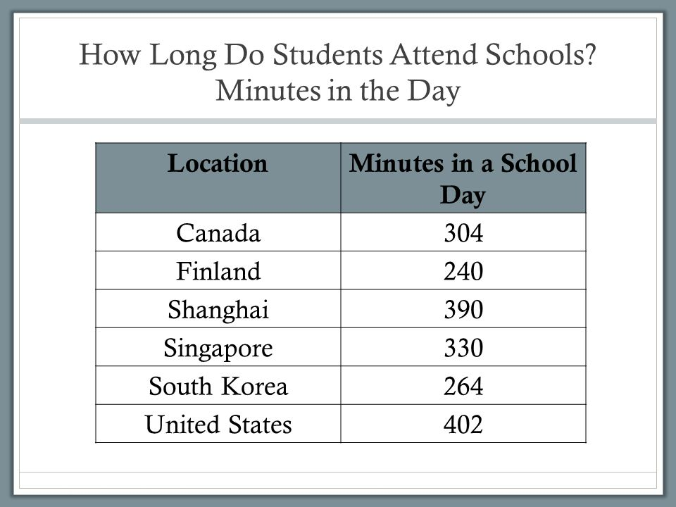 How Long Do Students Attend Schools Minutes in the Day