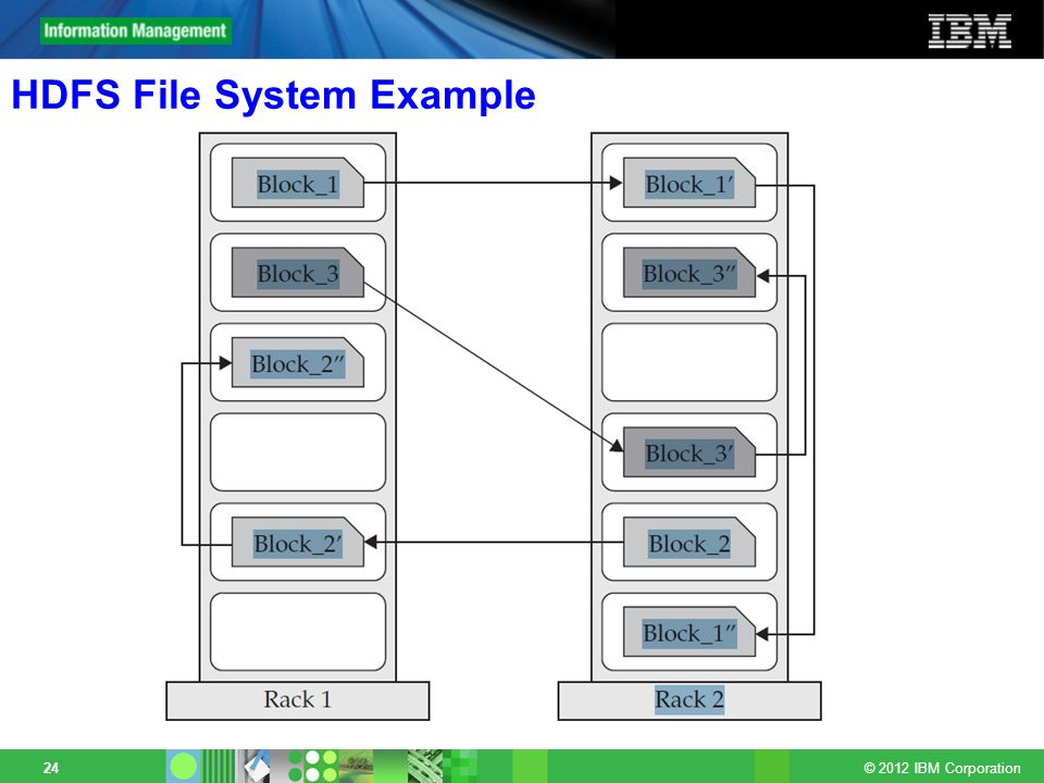 HDFS File System Example
