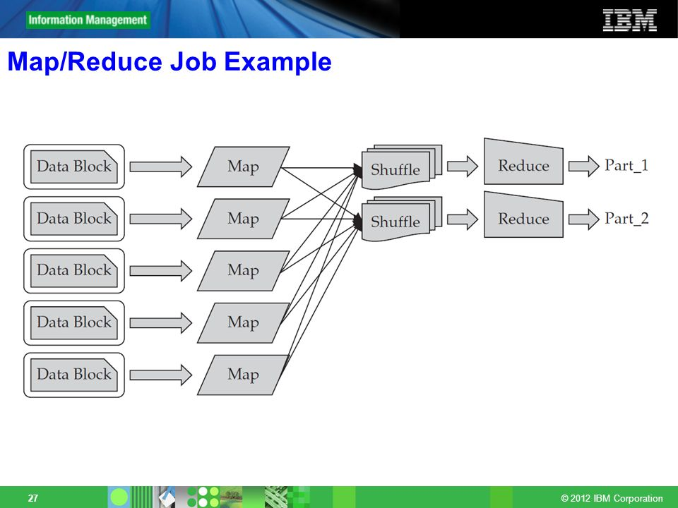 Map/Reduce Job Example