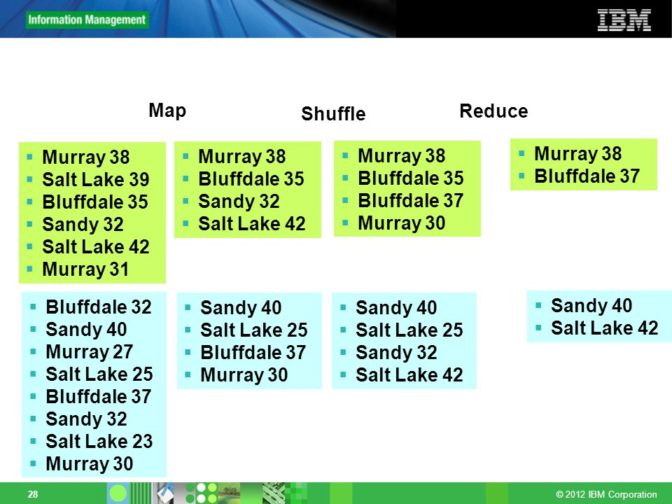 Map Shuffle. Reduce. Murray 38. Salt Lake 39. Bluffdale 35. Sandy 32. Salt Lake 42. Murray 31.