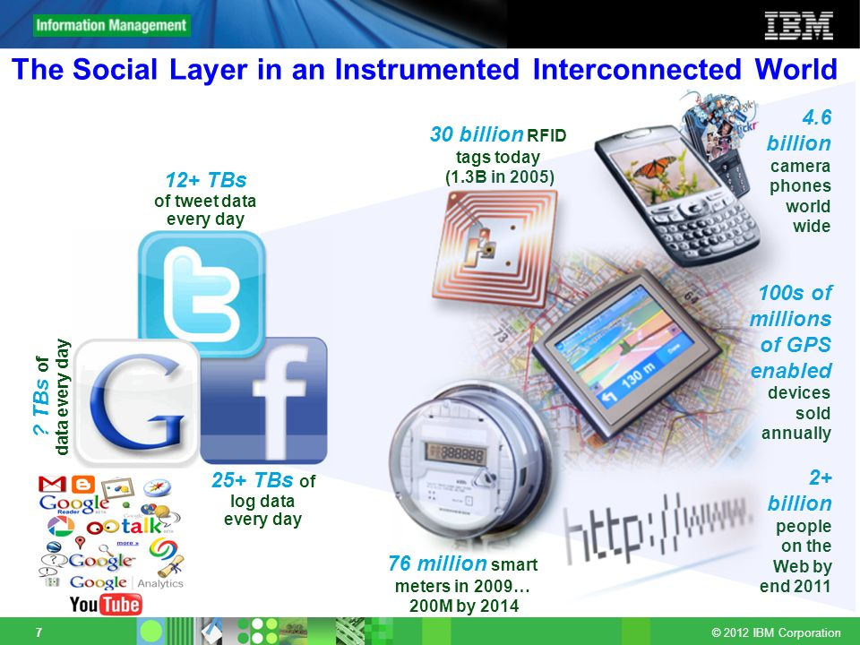The Social Layer in an Instrumented Interconnected World