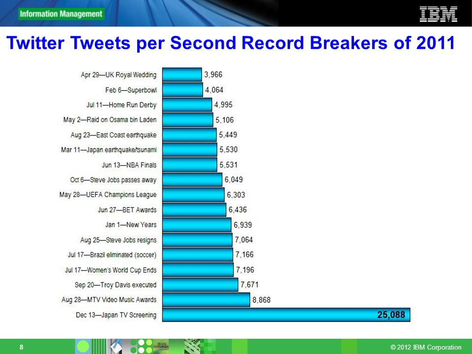 Twitter Tweets per Second Record Breakers of 2011