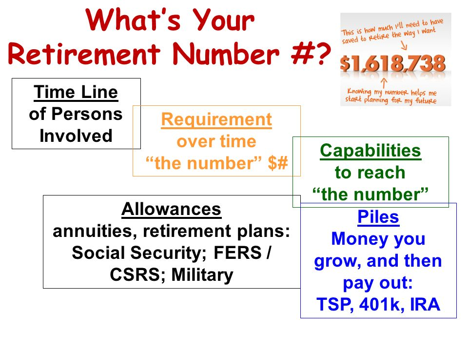 What's Your Retirement Number #