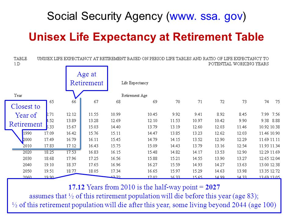 Unisex Life Expectancy at Retirement Table
