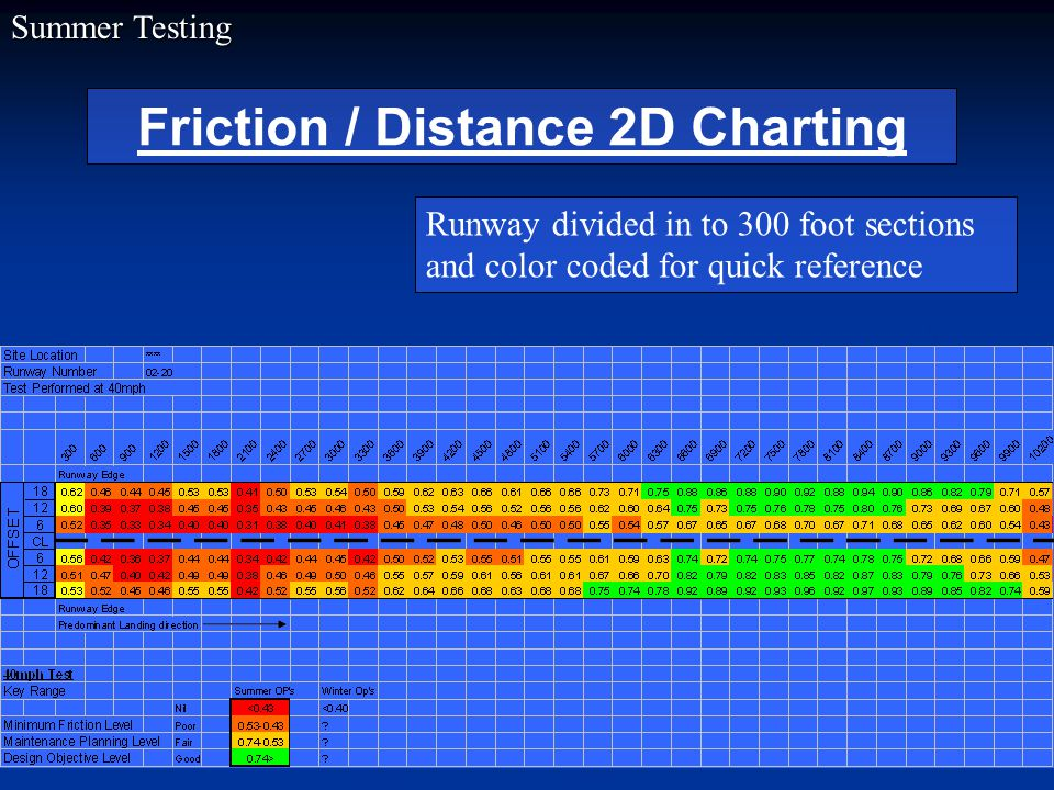 Friction / Distance 2D Charting