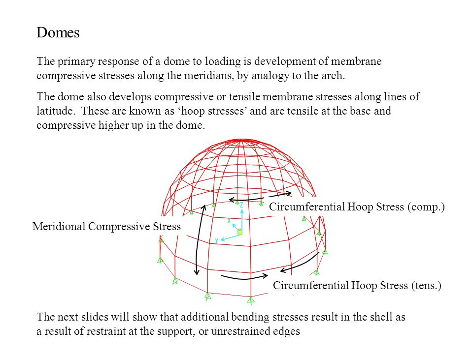 Domes The primary response of a dome to loading is development of membrane compressive stresses along the meridians, by analogy to the arch.