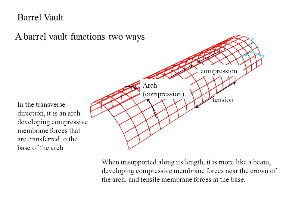 A barrel vault functions two ways