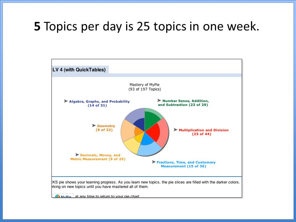 5 Topics per day is 25 topics in one week.