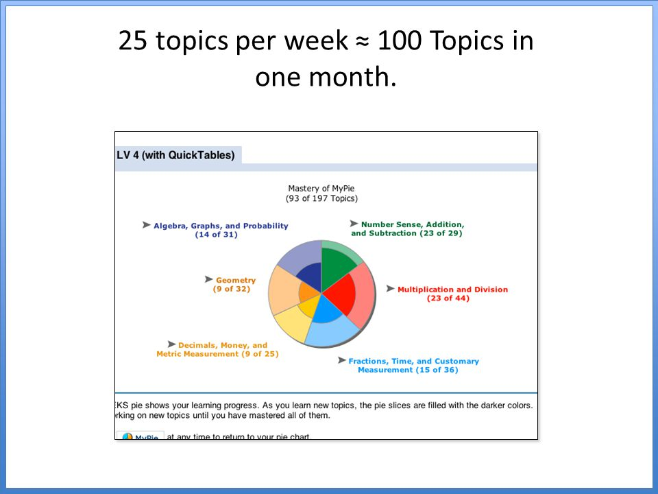 25 topics per week ≈ 100 Topics in one month.
