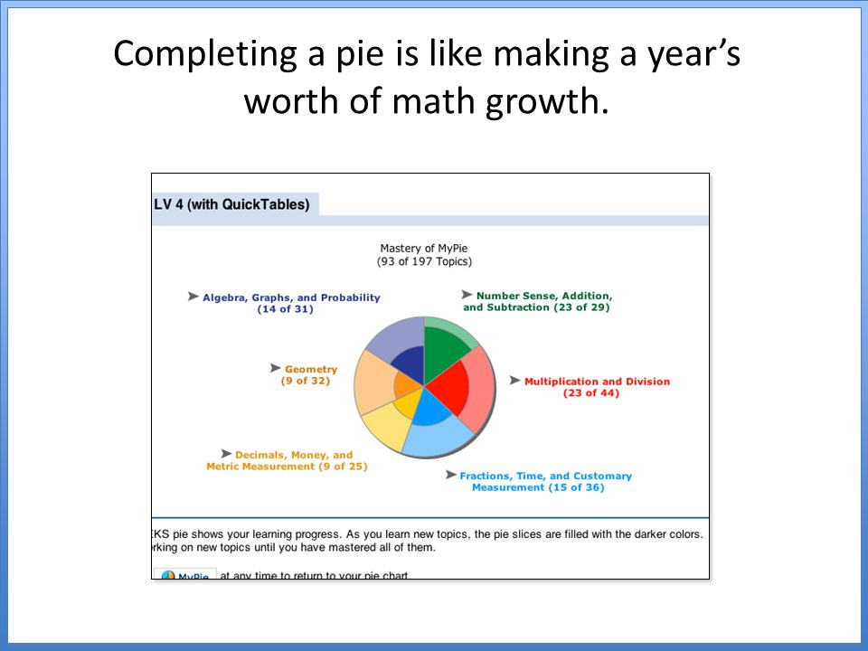 Completing a pie is like making a year's worth of math growth.