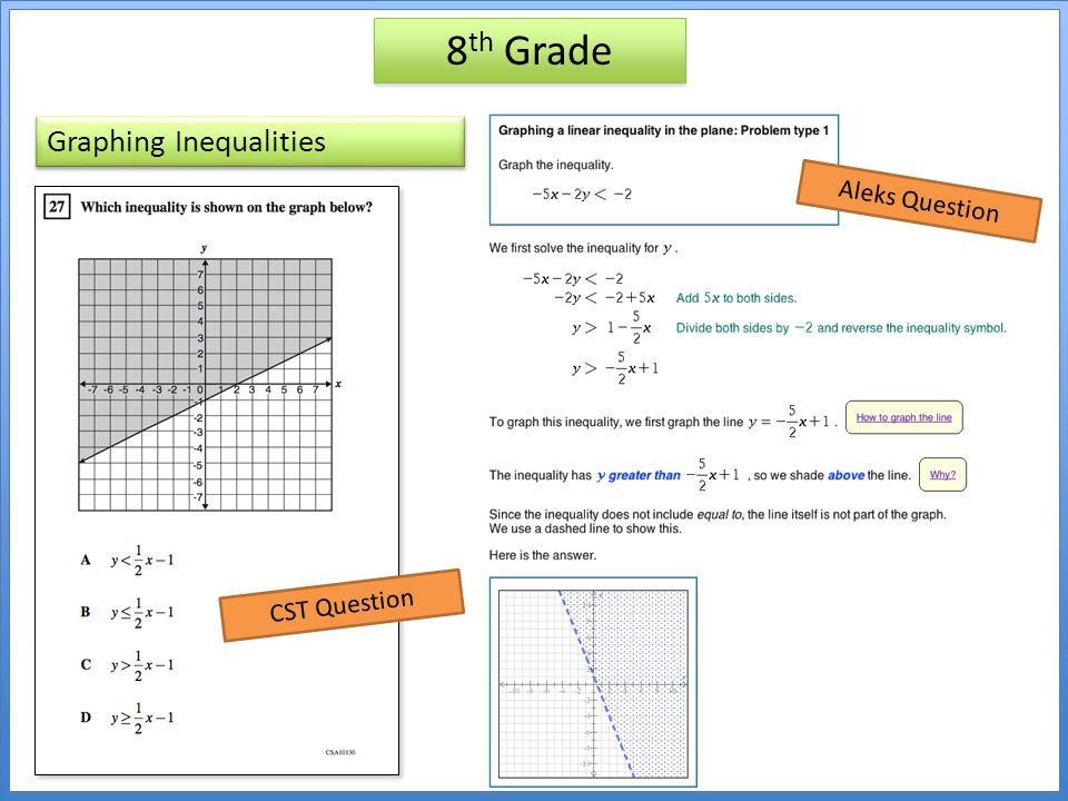 8th Grade Graphing Inequalities Aleks Question CST Question