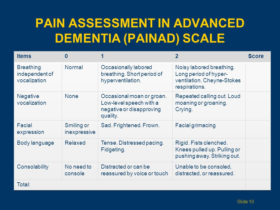 Pain Assessment in Advanced Dementia (PAINAD) Scale