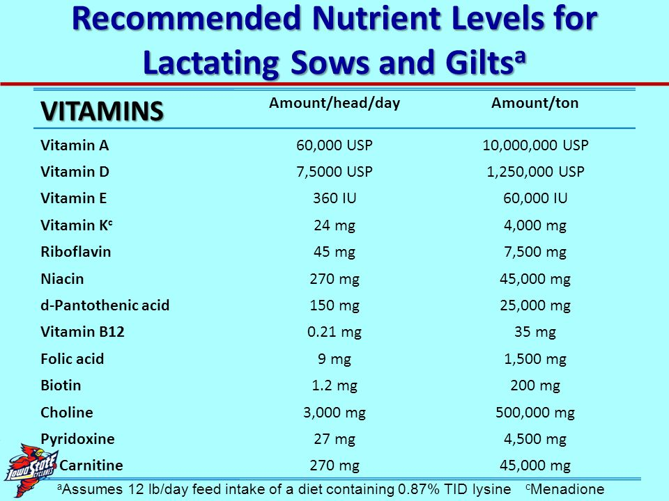 Recommended Nutrient Levels for Lactating Sows and Giltsa