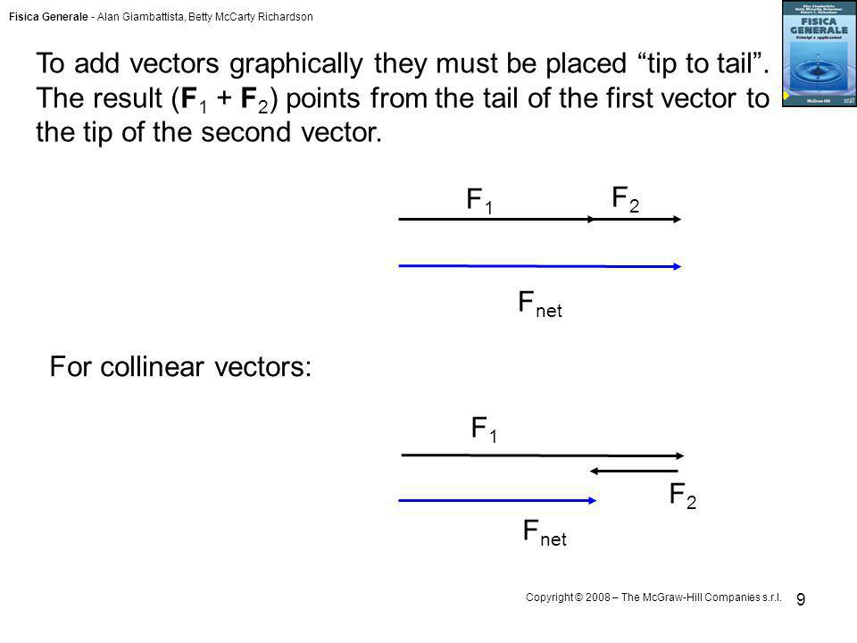 To add vectors graphically they must be placed tip to tail
