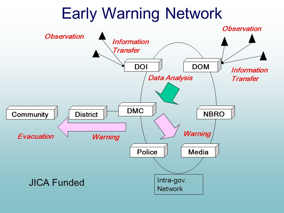 Early Warning Network JICA Funded Observation Observation