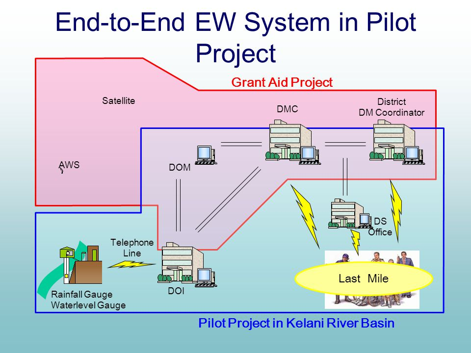 End-to-End EW System in Pilot Project