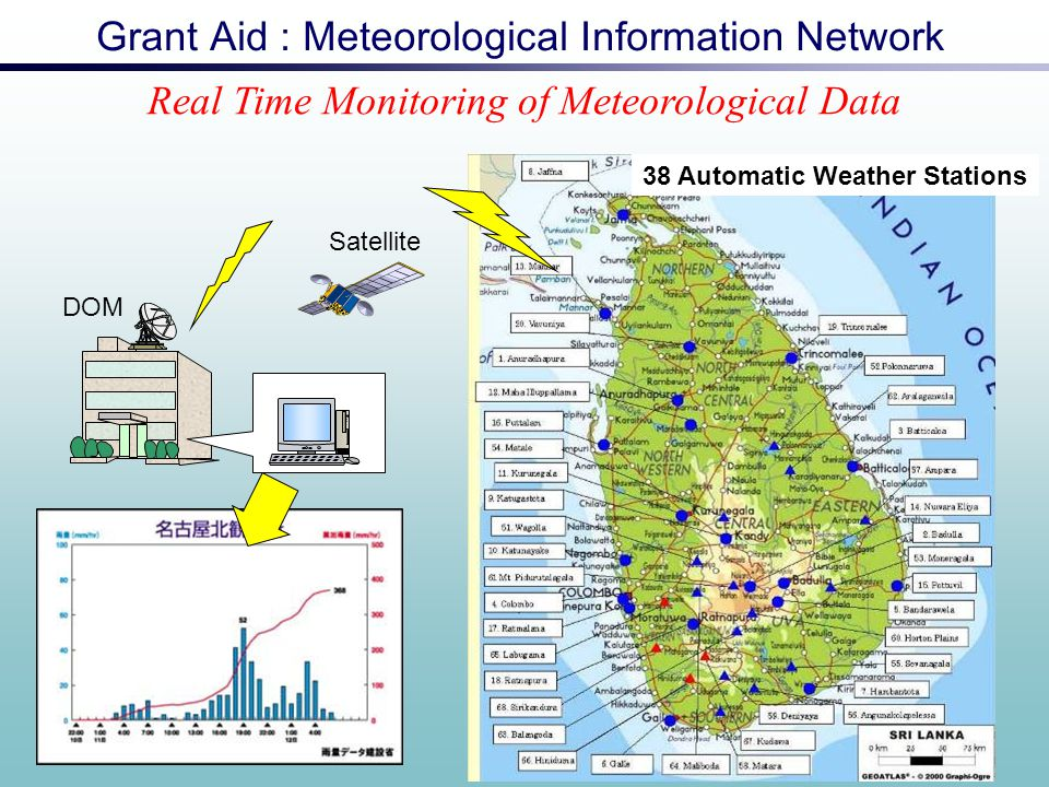 Grant Aid : Meteorological Information Network