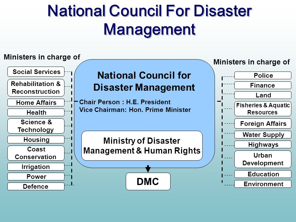 National Council For Disaster Management