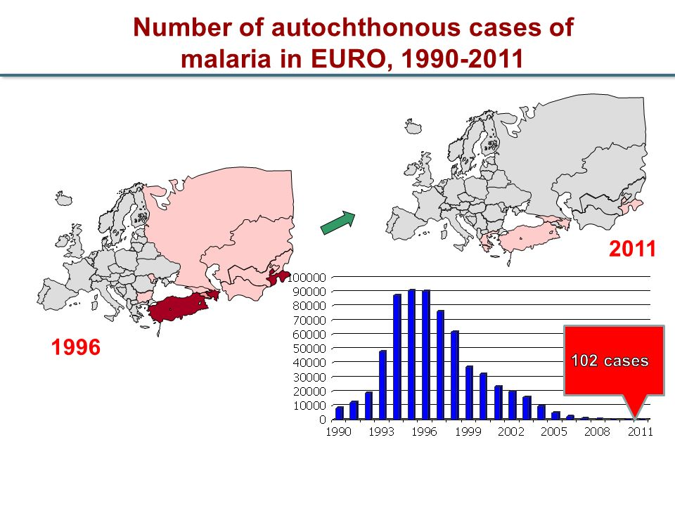Number of autochthonous cases of malaria in EURO, 1990-2011