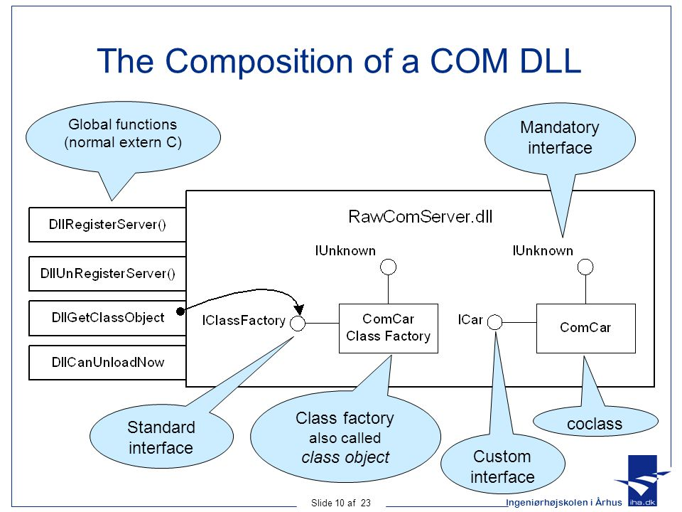 The Composition of a COM DLL
