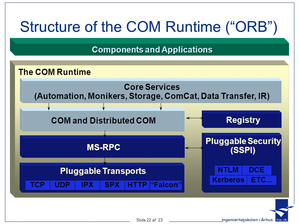 Structure of the COM Runtime ( ORB )