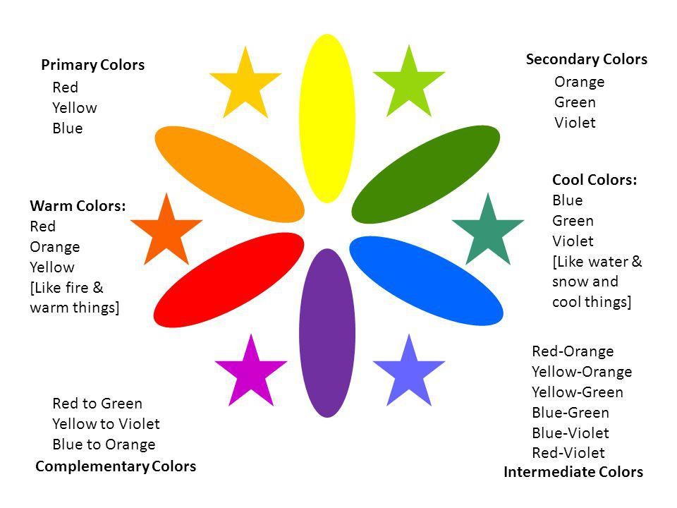Secondary Colors Primary Colors. Orange. Green. Violet. Red. Yellow. Blue. Cool Colors: Blue.